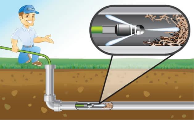 Απόφραξη και καθαρισμός αποχέτευσης με πιεστικό νερό βολής